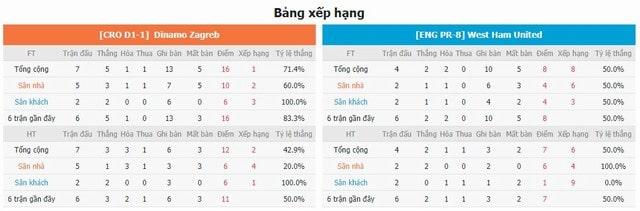 BXH và phong độ hai bên Dinamo Zagreb vs West Ham