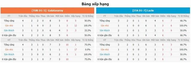 BXH và phong độ hai bên Galatasaray vs Lazio