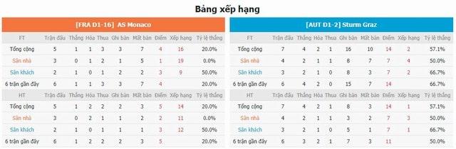 BXH và phong độ hai bên Monaco vs Sturm Graz