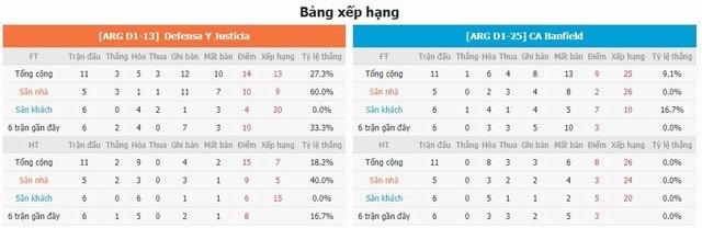 BXH và phong độ hai bên Defensa vs Banfield