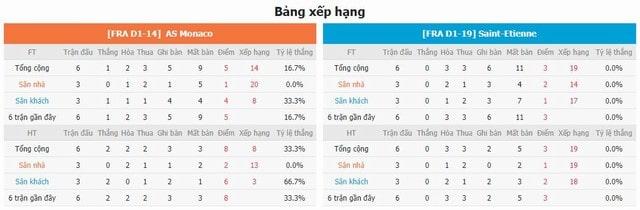 BXH và phong độ hai bên Monaco vs Saint Etienne