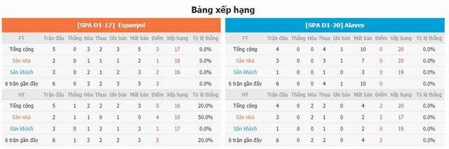 BXH và phong độ hai bên Espanyol vs Alaves