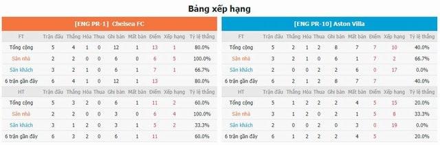 Bảng xếp hạng và phong độ hai bên Chelsea vs Aston Villa