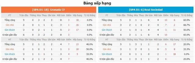 BXH và phong độ hai bên Granada vs Sociedad