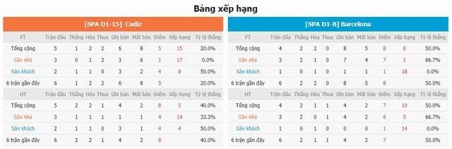 BXH và phong độ hai bên Cadiz vs Barcelona