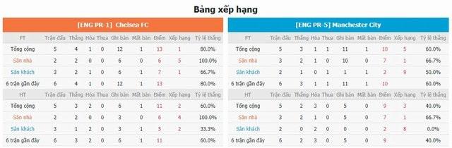 Bảng xếp hạng và phong độ hai bên Chelsea vs Man City