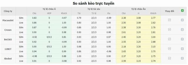 Bảng tỷ lệ kèo Southampton vs Wolves