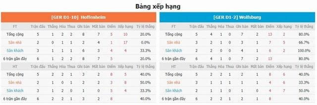 Bảng xếp hạng và phong độ hai bên Hoffenheim vs Wolfsburg