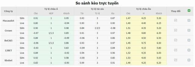 Bảng tỷ lệ kèo Arsenal vs Tottenham