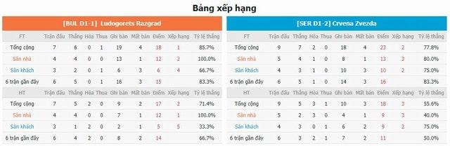 BXH và phong độ hai bên Ludogorets vs Crvena Zvezda
