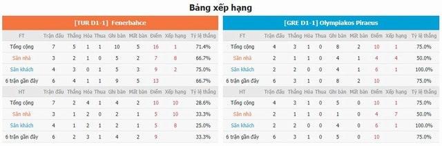 BXH và phong độ hai bên Fenerbahce vs Olympiakos