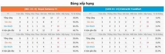 BXH và phong độ hai bên Antewrp vs Frankfurt