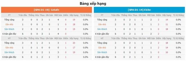 BXH và phong độ hai bên Getafe vs Elche