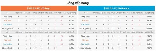 BXH và phong độ hai bên Lugo vs Huesca