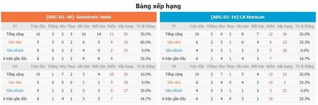 BXH và phong độ hai bên Sarmie vs Huracan