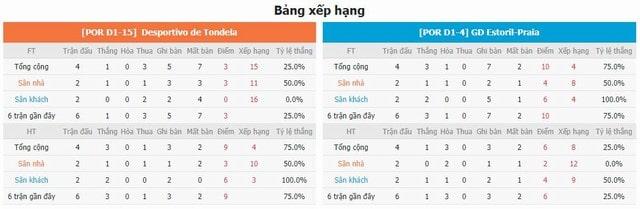 BXH và phong độ hai bên Tondela vs Estoril