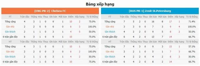 BXH và phong độ hai bên Chelsea vs Zenit