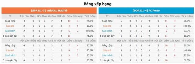 BXH và phong độ hai bên Atletico Madrid vs Porto