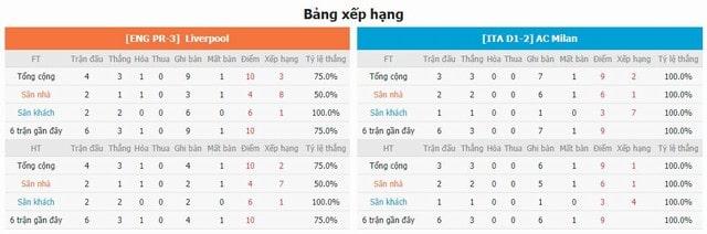 BXH và phong độ hai bên Liverpool vs Milan