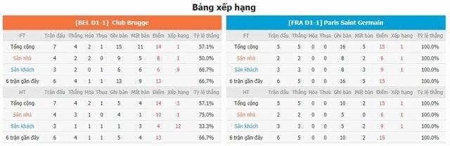 BXH và phong độ hai bên Club Brugge vs PSG