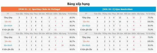 BXH và phong độ hai bên Sporting Lisbon vs Ajax