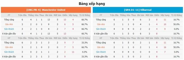 BXH và phong độ hai bên MU vs Villarreal