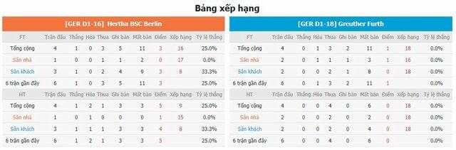 Bảng xếp hạng và phong độ hai bên Hertha Berlin vs Furth
