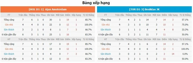 BXH và phong độ hai bên Ajax vs Besiktas