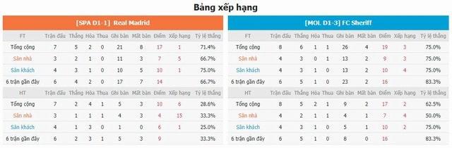 BXH và phong độ hai bên Real Madrid vs Sheriff Tiraspol