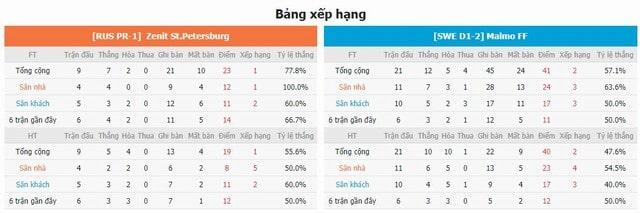 BXH và phong độ hai bên Zenit vs Malmo