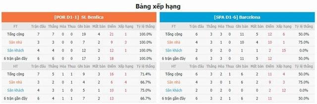 BXH và phong độ hai bên Benfica vs Barcelona