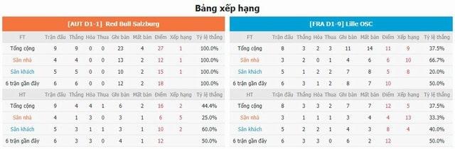 BXH và phong độ hai bên Red Bull Salzburg vs Lille