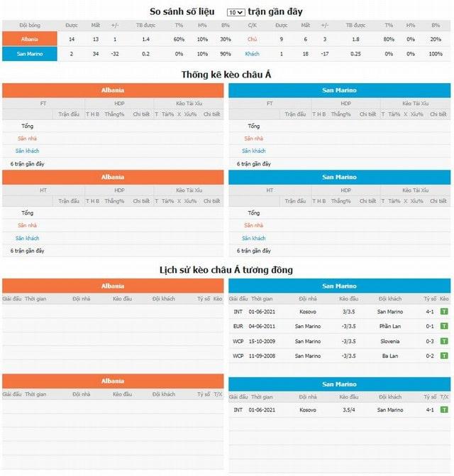 So sánh số liệu và lịch sử kèo tương đồng Albania vs San Marino