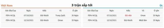 3 trận tiếp theo Việt Nam vs Úc