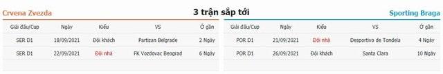 3 trận tiếp theo Crvena Zvezda vs Braga