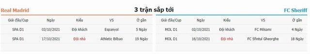 3 trận kế tiếp Real Madrid vs Sheriff Tiraspol