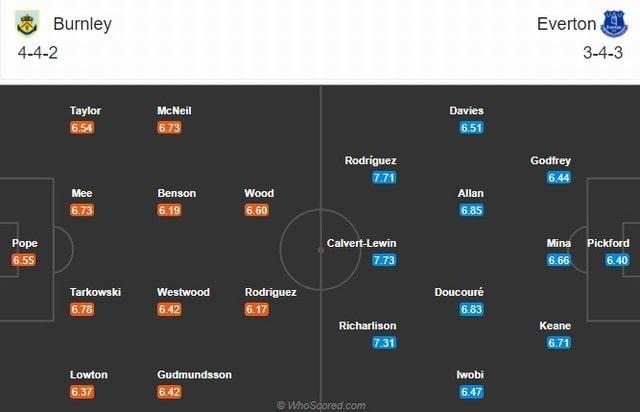 Đội hình dự kiến Everton vs Burnley