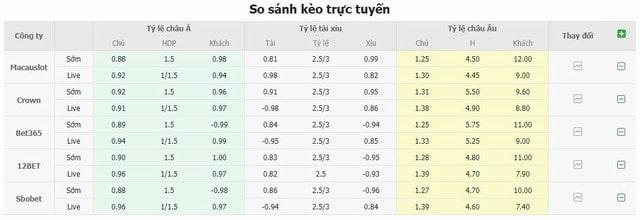 Bảng tỷ lệ kèo Chelsea vs Southampton