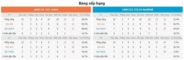 BXH và phong độ hai bên Colon vs Banfield