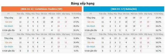 Bảng xếp hạng và phong độ hai bên Corinthians vs Bahia