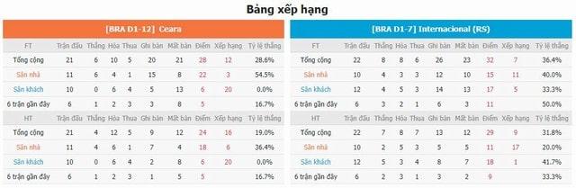 Bảng xếp hạng và phong độ hai bên Ceara vs Internacional