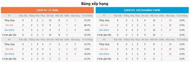 Bảng xếp hạng và phong độ hai bên Cologne vs Furth