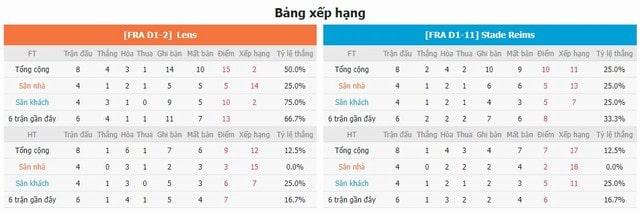 BXH và phong độ hai bên Lens vs Reims
